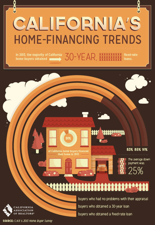 Home_Financing_Trends