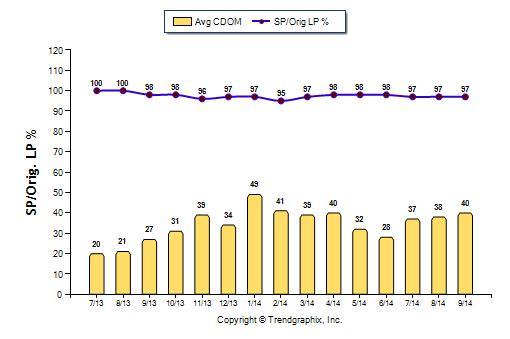 Days on Market & List Price Sales Price Ratio