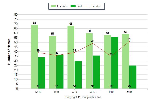 Graphics list vs sold 6-10-19
